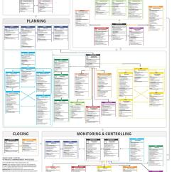 Pmi Knowledge Areas Diagram Lutron Pico Wiring Pmbok 5 Process Flow Chart  The