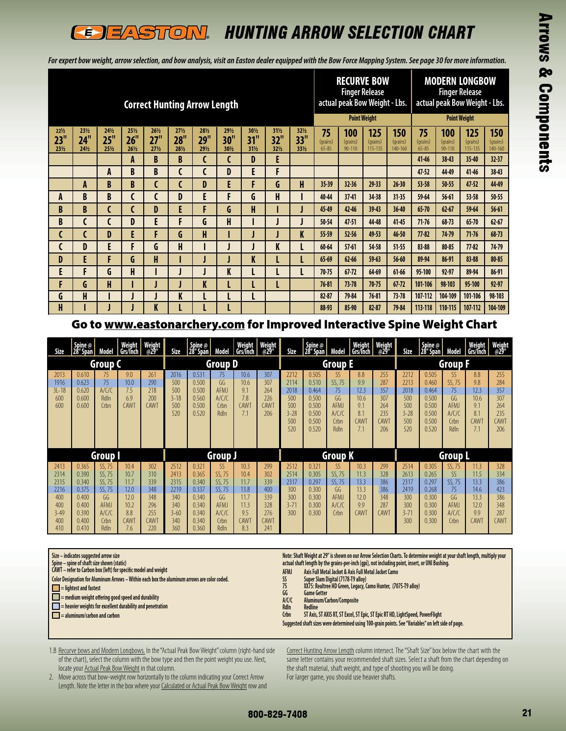 Easton Aluminum Arrow Chart : easton, aluminum, arrow, chart, Tradtech, Archery, Latest, Innovations, Traditional, ''when, First, Counts'', Goedertier, Issuu
