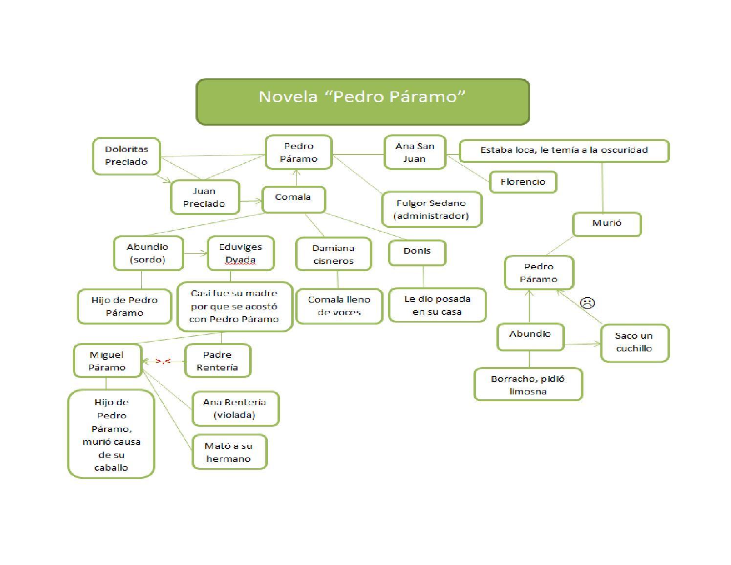 mapa conceptual pedro pÁramo