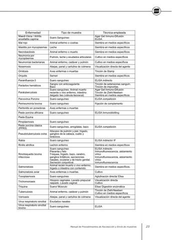 Manual procedimientos toma de muestras y envio by Distrito