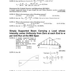 Shear And Moment Diagrams Distributed Load 2001 Chevy Impala Exhaust System Diagram Strength Of Materials By S K Mondal Pdf Dharmaraj Issuu