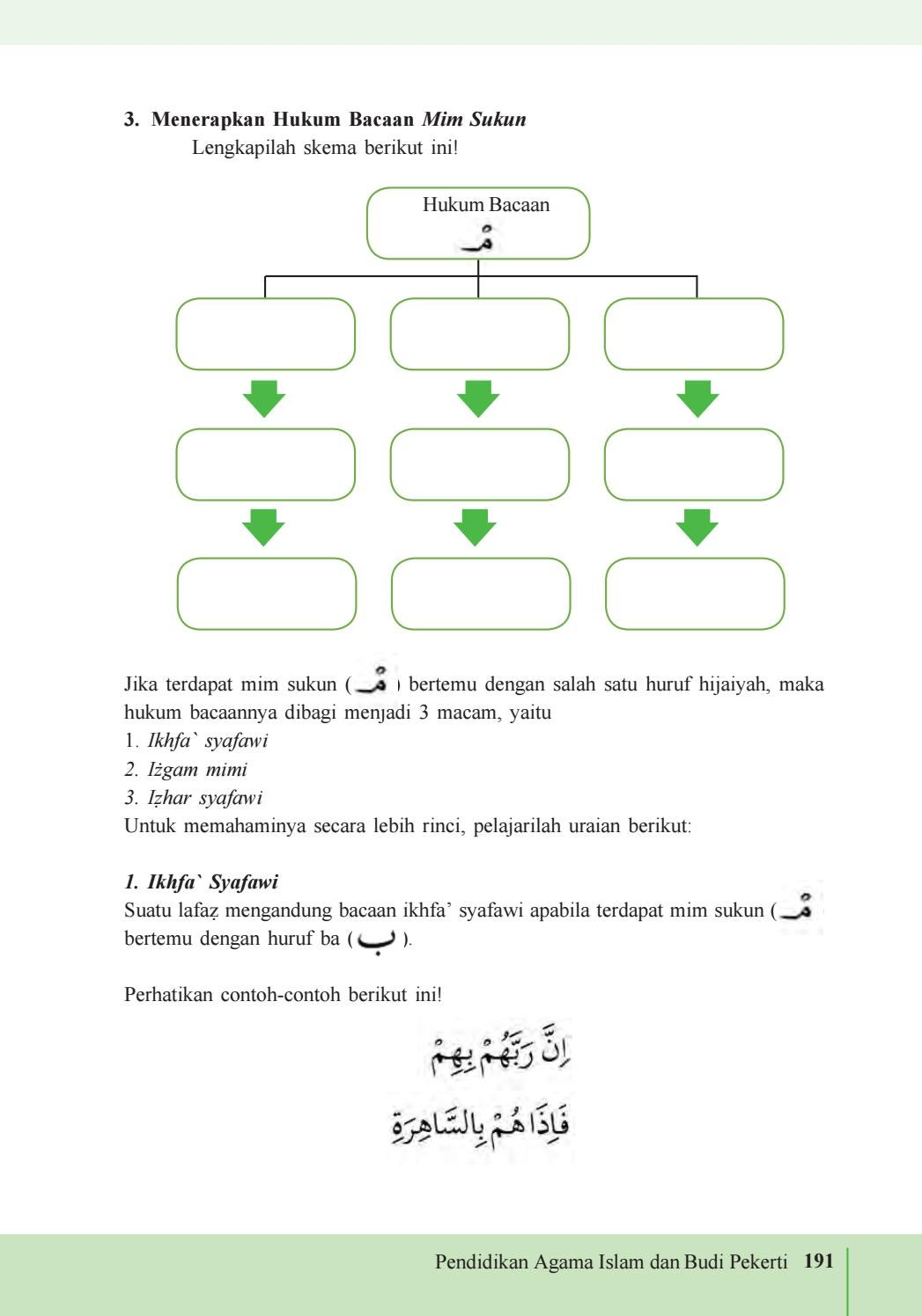 Hukum Bacaan Mim : hukum, bacaan, Kelas, Pendidikan, Agama, Islam, Pekerti, Siswa, Issuu