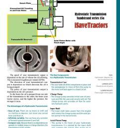 hydrostatic transmission diagram [ 1148 x 1490 Pixel ]