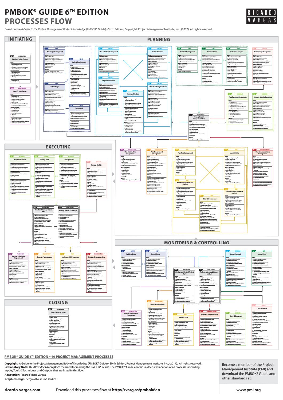 pmp inputs and outputs diagram subaru wiring diagrams flow pmbok
