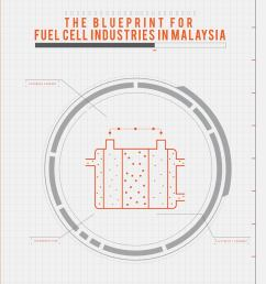 the blueprint for fuel cell industries in malaysia by academy of sciences malaysia issuu [ 1257 x 1497 Pixel ]