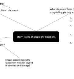 questions diagram [ 1494 x 840 Pixel ]