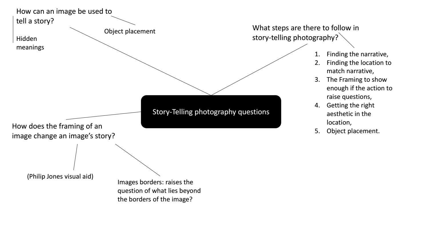 hight resolution of questions diagram