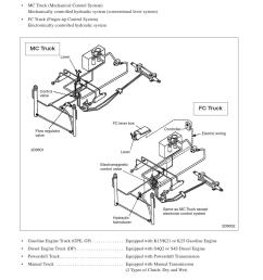 caterpillar cat dp18n forklift lift truck service repair manual sn t16d 80001 and up by 1634368 issuu [ 1156 x 1496 Pixel ]