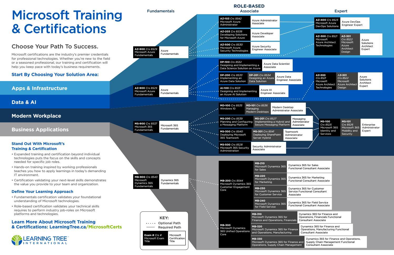 microsoft com certification