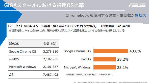 ASUS Chromebook GIGA