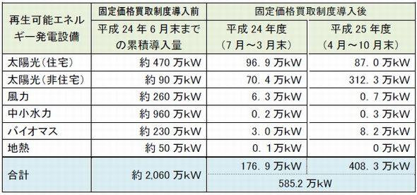図1 再生可能エネルギーによる発電設備の導入状況(2013年10月末時点)。出典:資源エネルギー庁