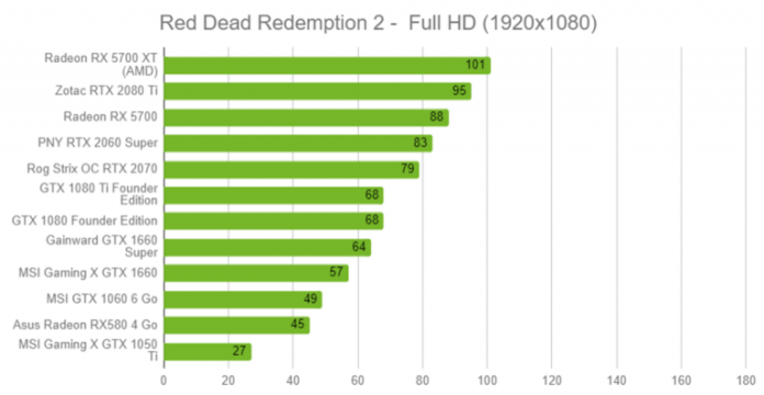 Which graphics card for Red Dead Redemption 2? Our video tests