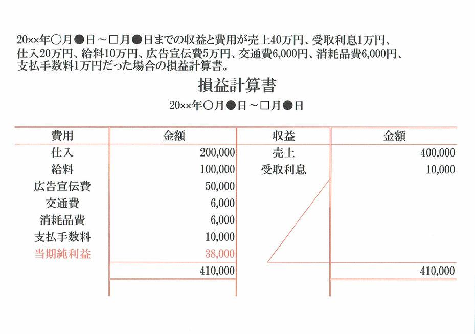 損益計算書の具體例(収支プラスの場合) - 志段味のファイナンシャルプランナー