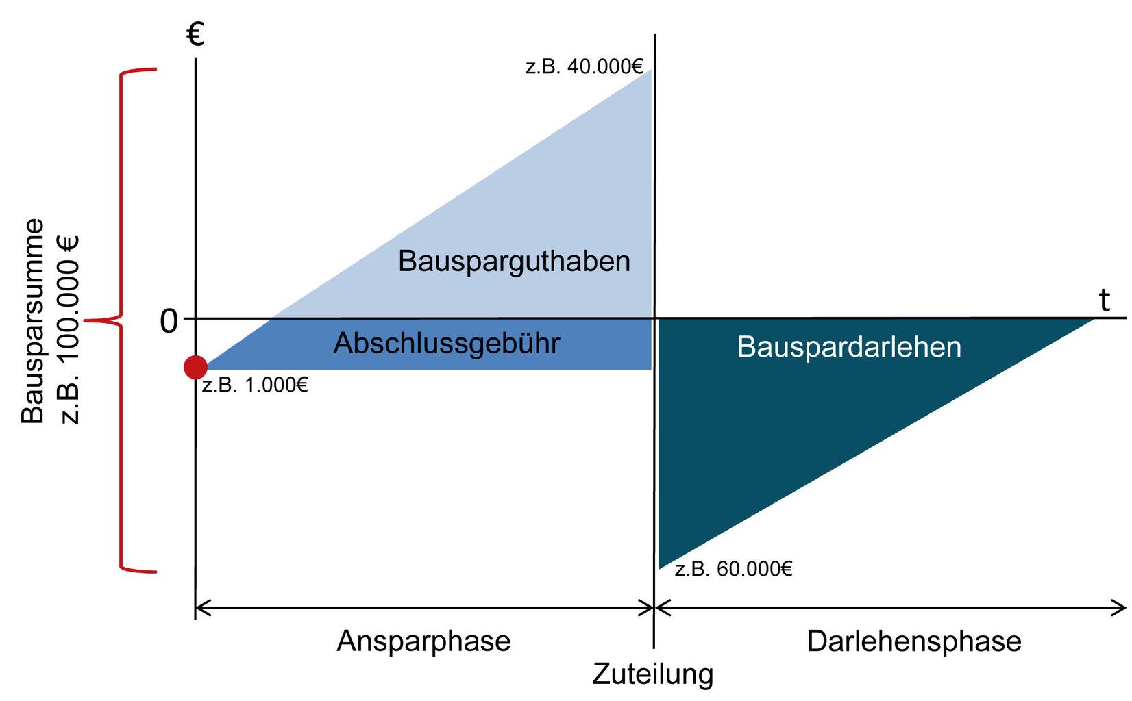 Der Bausparvertrag  Wirtschaftsimpuls GmbH