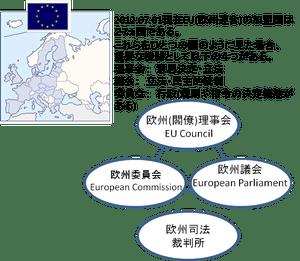 歐州(EU)の法規制 - 京都技術法規サービスLLCは、海外の製品化學物質法規制対応を支援します