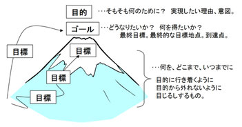 教育における「目的」と「目標」の違い - kokushikaigi ページ!