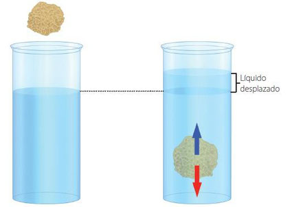 Resultado de imagen para principio de arquímedes desplazamiento