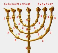 The Structure of the Menorah - Divisions Structure Bible ...