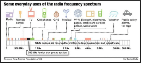 Image result for radio cellphone spectrum control frequencies