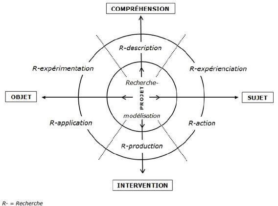 Quel(s) type(s) de recherche pour améliorer l'enseignement