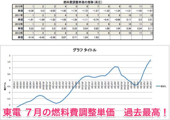 【燃料費調整単価の推移】東電7月も またまた値上げで過去最高! - 節電・省エネ 楽畫企