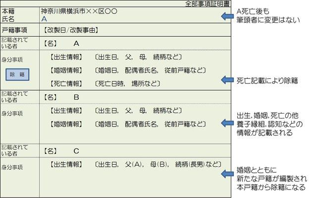 今さら聞けない戸籍のまめ知識 - 戸籍収集代行ネット神奈川橫浜