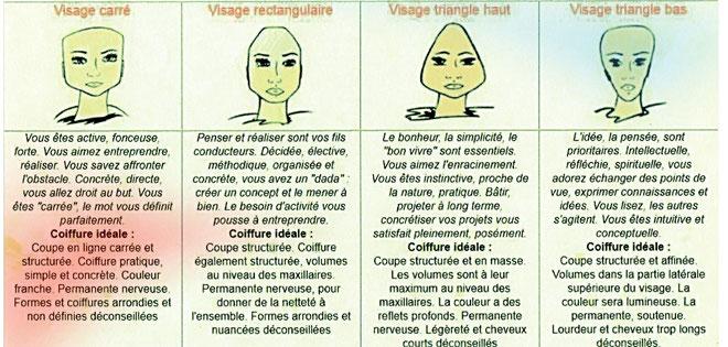 Visagisme et Morphopsychologie  Site de JeanJacques
