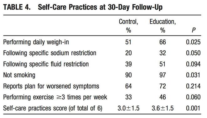 【第7回】心不全患者への退院指導は死亡率を下げる? - 看護職のEBM