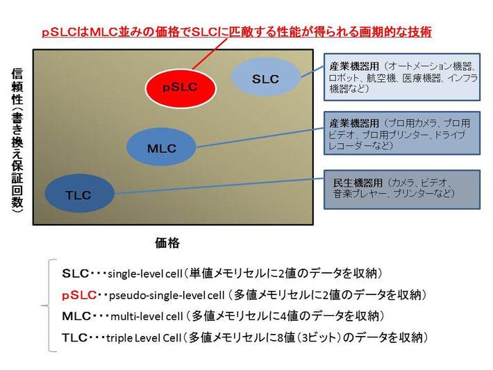 製品特長|工業用SDカード・産業用SDカード【pSLC方式・SLCメモリ ...