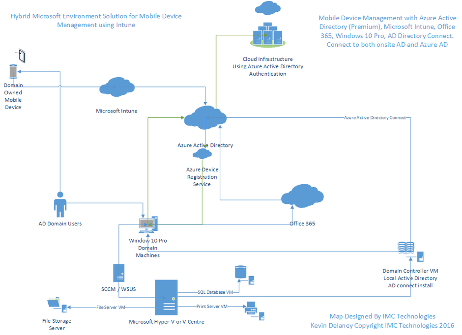 microsoft infrastructure diagram strat wiring master tone intune network by imc technologies it support upgrade your environment go hybrid connect to azure active directory premium maintain on premise ad with autodetect