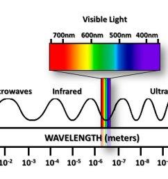 electromagnetic spectrum [ 1340 x 631 Pixel ]