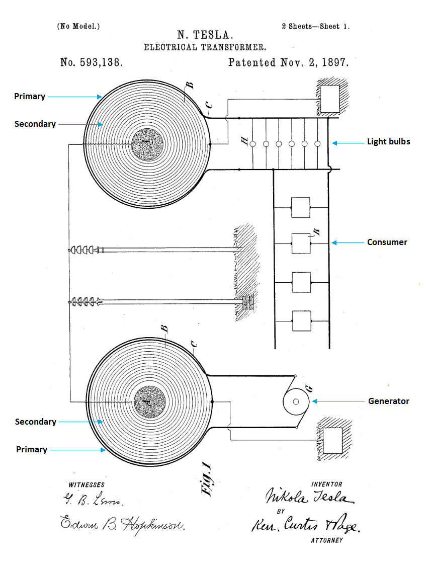 medium resolution of energy transmission bound to a wire us593 138 electrical transformer november 2