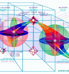 periodic and cyclic table of elements of matter razon aurea geometria universal de maximilian pfalzgraf [ 1900 x 1242 Pixel ]