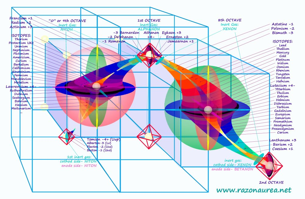 medium resolution of periodic and cyclic table of elements of matter razon aurea geometria universal de maximilian pfalzgraf