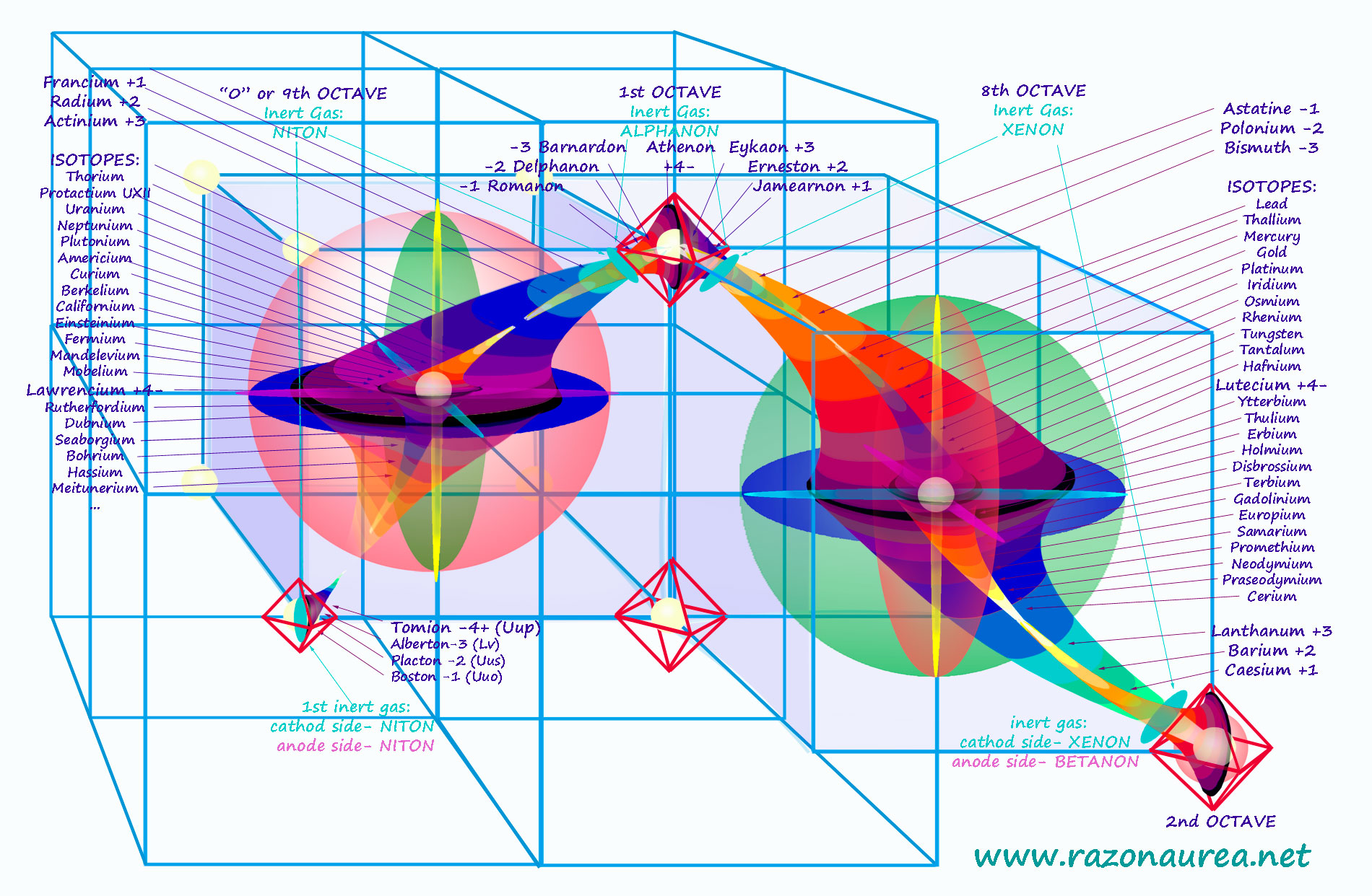 hight resolution of periodic and cyclic table of elements of matter razon aurea geometria universal de maximilian pfalzgraf