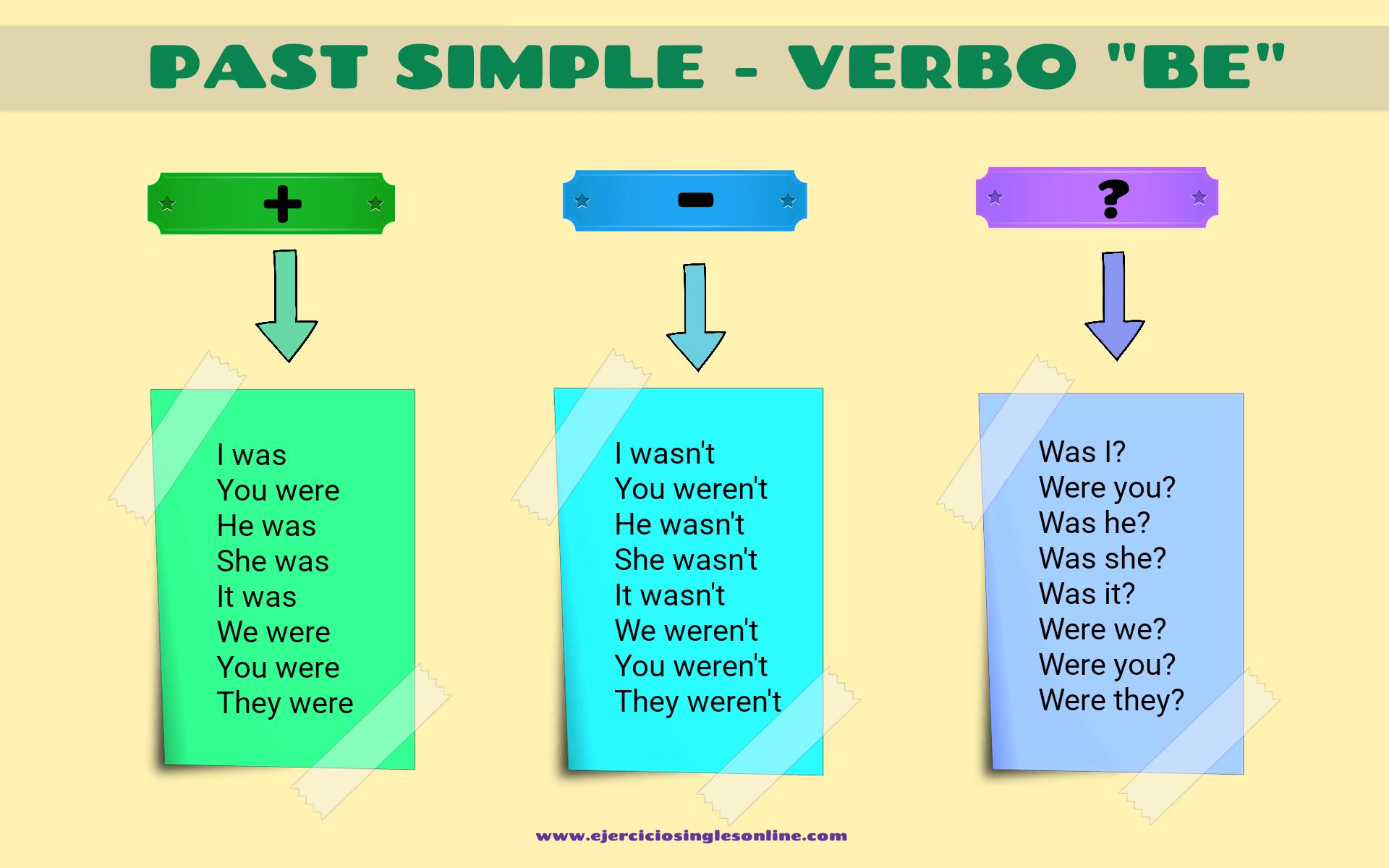 Conjugaciones De Los Verbos En Ingles