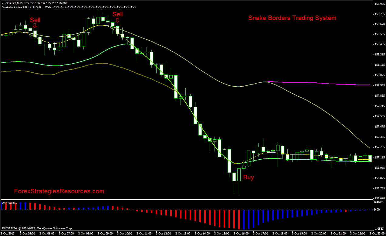 Snake Borders Trading System  Forex Strategies  Forex