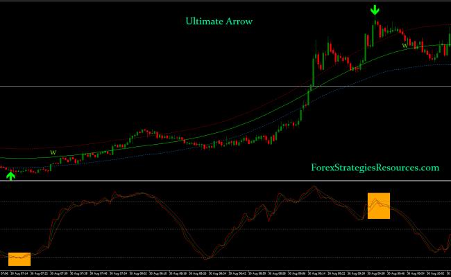 Ultimate Arrow Binary Strategy Forex Strategies Forex