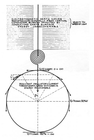 Very low frequency oscilations and the resonance of the