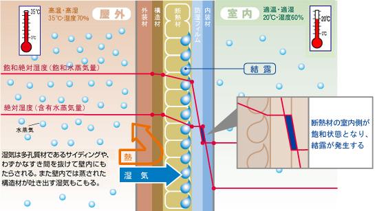 防水シートは濕気を防げるか?② 夏は結露製造膜になる ...
