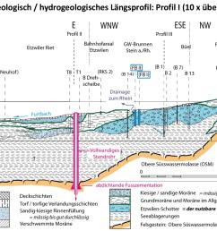 exemples des tudes de geo energie suisse ag relatives la protection des eaux souterraines sur le site du projet d etzwilen tg  [ 1435 x 1073 Pixel ]