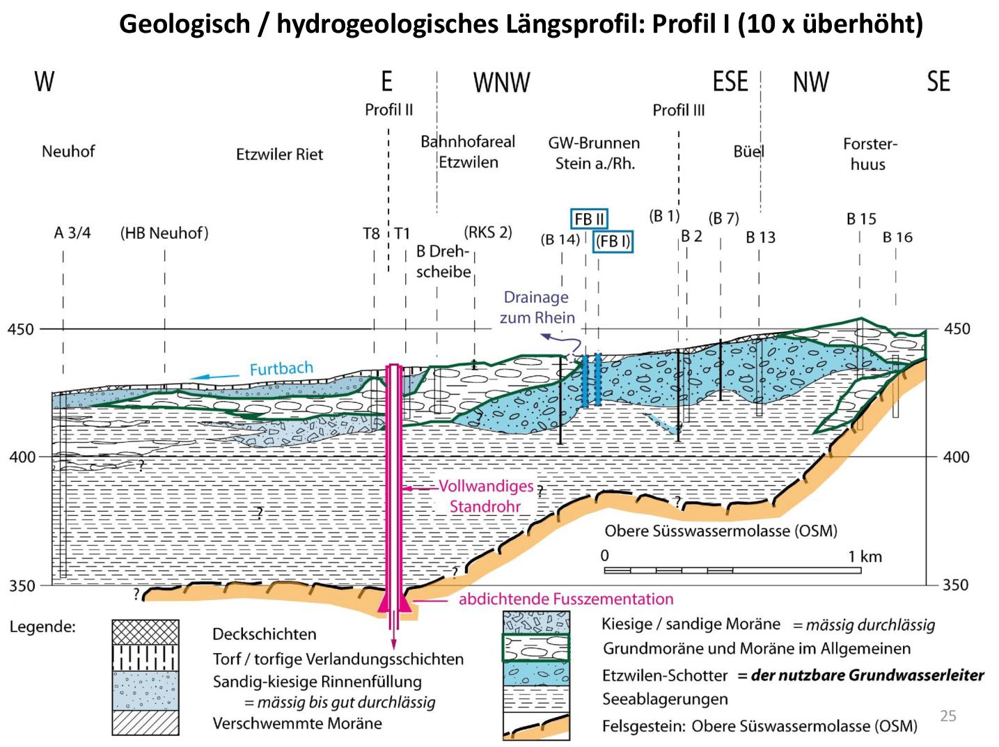 hight resolution of exemples des tudes de geo energie suisse ag relatives la protection des eaux souterraines sur le site du projet d etzwilen tg