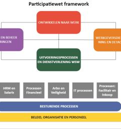 mavim participatie proces model voor uitvoerders van de participatiewet welkom bij loov [ 1677 x 701 Pixel ]