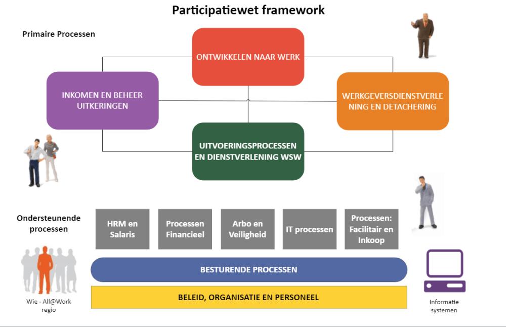 medium resolution of mavim participatie proces model voor uitvoerders van de participatiewet welkom bij loov