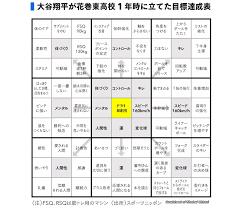 あの大谷翔平選手もやっていた目標達成シート - 有野臺薬品 ...