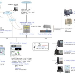 Avaya Architecture Diagram Boss Snow Plow Wiring Truck Side Wizard Telecom Cs1000e Nortel Pbx Leave It To