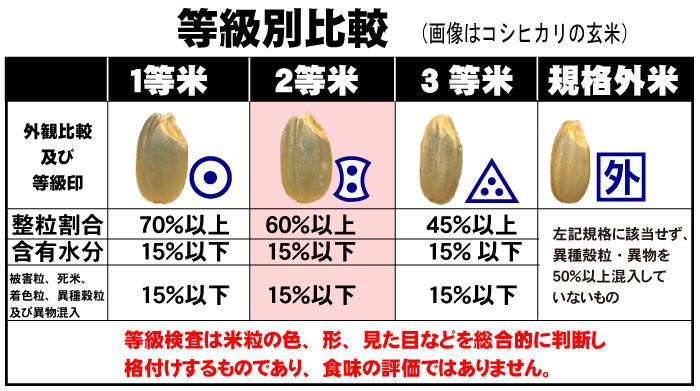 日本のおいしいお米 (旨い米) - お米の専門店 ライスピア米蔵