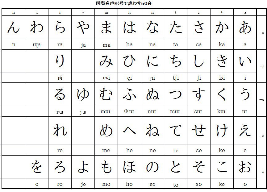 Real Japanese 50 -character syllabary - Let's try Japanese conversation