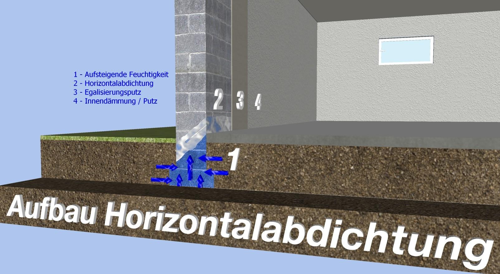 Horizontalabdichtung - Wasserschaden / Schimmel / Abdichtung