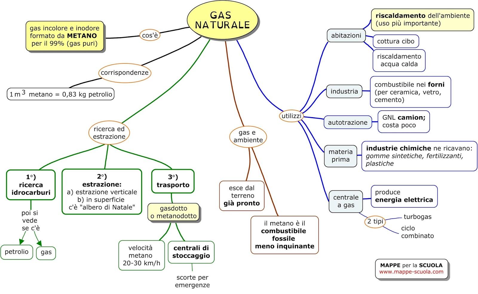 Gas Naturale  lezionitecnologias jimdo page
